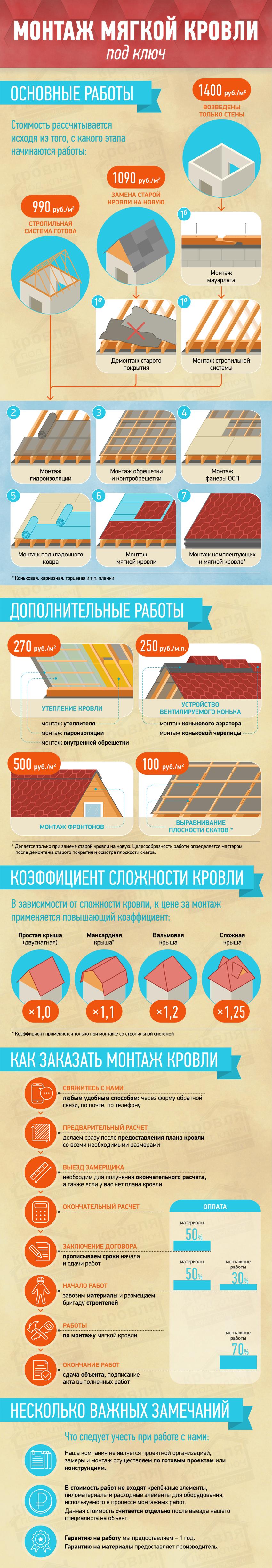 Монтаж мягкой кровли инфографика &#9660