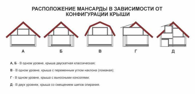 Виды мансардных крыш частных домов